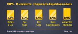 8,9% Alimentos e Bebidas 6,4% Itens Colecionáveis 6,4% Pet Shop 6,3% Sex Shop 6,2% Bebês e Cia Total de 1.487 consumidores pesquisados. Fonte: e-bit