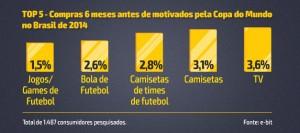3,6 TV 3,1% Camisetas 2,8% Camisetas de times de futebol 2,6% Bola de Futebol 1,5% Jogos/Games de Futebol Total de 1.487 consumidores pesquisados. Fonte: e-bit