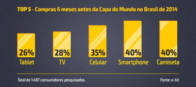 40% Camiseta (595) 40% Smartphone (594) 35% Celular (527) 28% TV (420) 26% Tablet (387) Total de 1.487 consumidores pesquisados. Fonte: e-bit