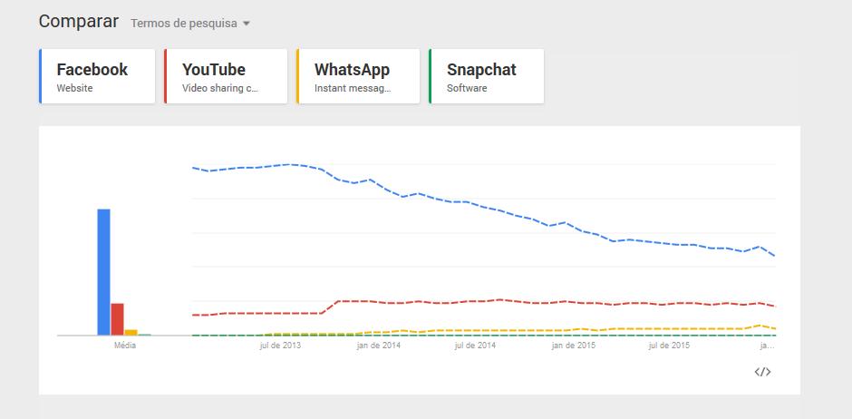 Comparação de Redes Sociais Janeiro 2013 até Janeiro 2016 - Facebook, YouTube, WhatsApp e Snapchat