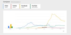 Comparação de Redes Sociais 2004 até 2016 - Orkut, Twitter, Facebook e Youtube