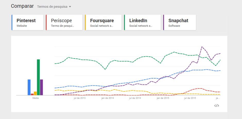 Comparação de Redes Sociais Janeiro 2014 - Janeiro 2016 - Pinterest Periscope-Foursquare, Linkedin e Snapchat