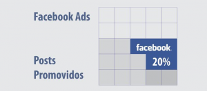 Regra dos 20% do Facebook ADS