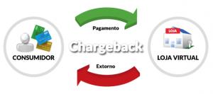 O que é Chargeback