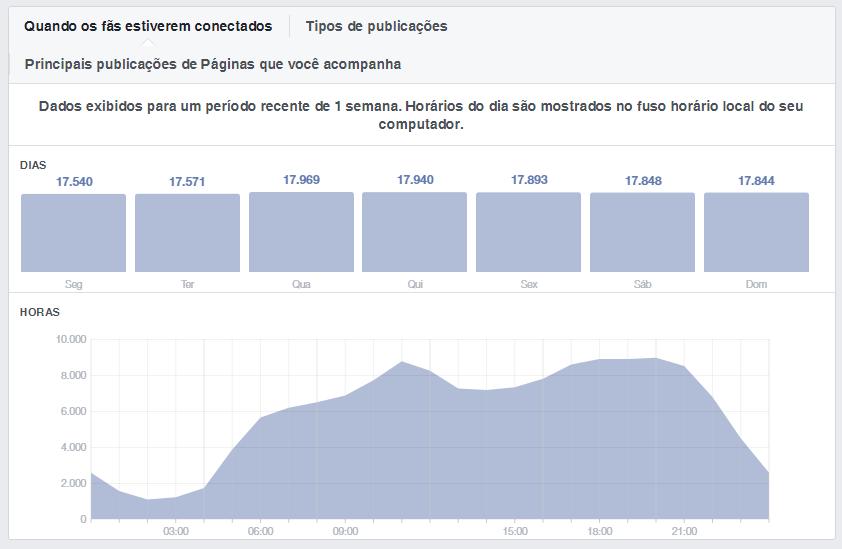 Gráfico de horário do Facebook