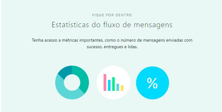Estatísticas do fluxo de mensagens - Whatsapp Business