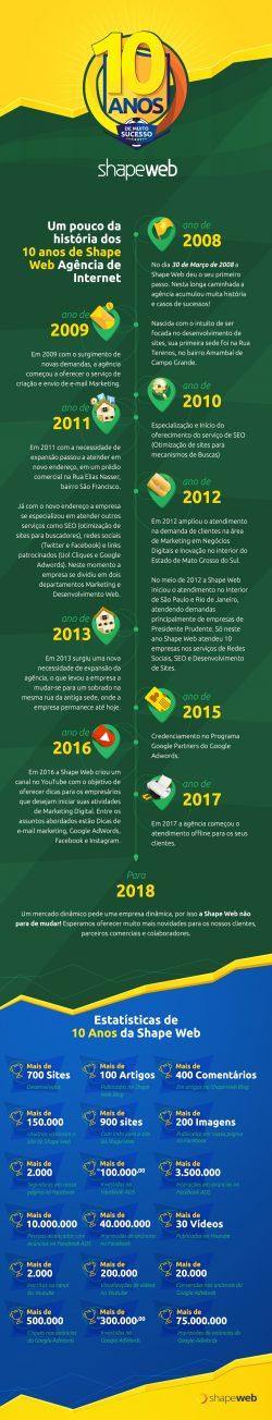 Shape Web 10 Anos - Infográfico