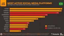 Redes sociais no Brasil - 2018