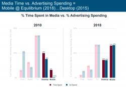 Gráfico comparativo: Investimento em publicidade no mundo 2010 - 2018