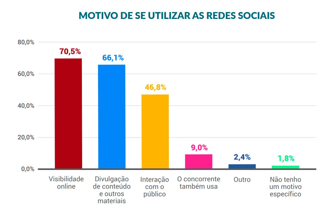 Dados sobre o motivo das empresas utilizarem as redes sociais no Brasil