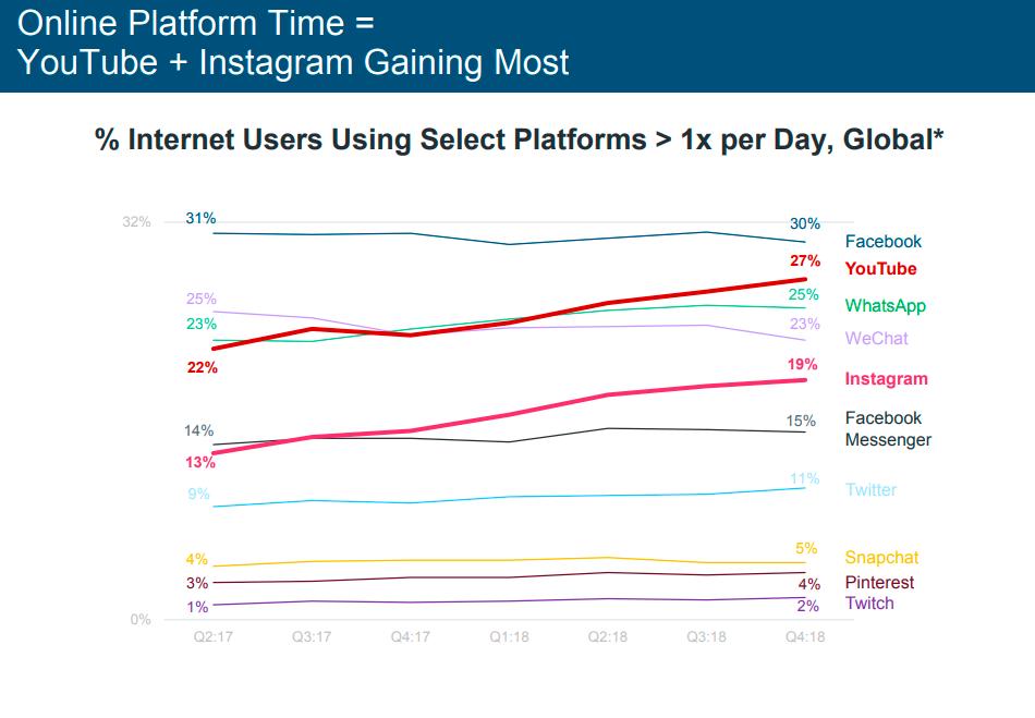 Gráfico comparativo: Uso das Redes Sociais nos Estados Unidos