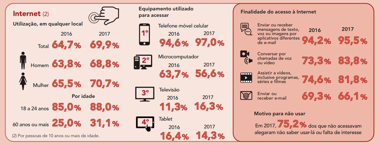 Dados da Utilização da Internet pelos Brasileiros (IBGE)