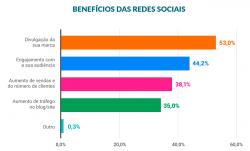Dados sobre os benefícios das redes sociais para empresas no Brasil