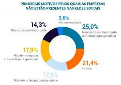 Estatísticas sobre os principais motivos pelos quais as empresas não estão presentes nas redes sociais.