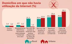Dados da não utilização da Internet pelos Brasileiros (IBGE)