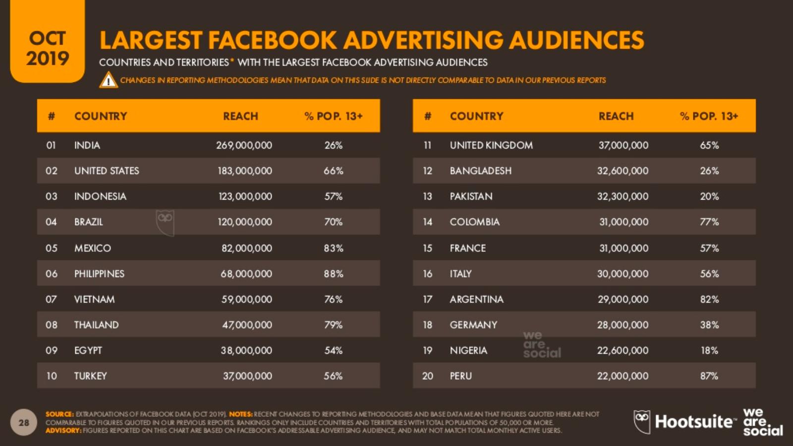 70% dos Brasileiros são Públicos de publicidade no Facebook