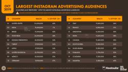 42% dos Brasileiros são Públicos de publicidade no Facebook