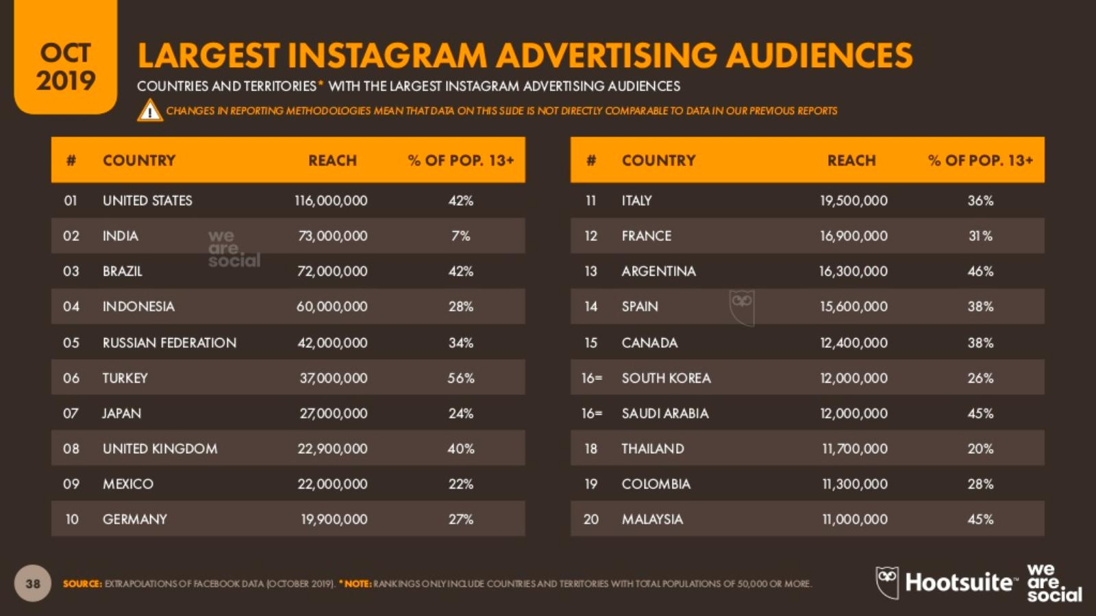 42% dos Brasileiros são Públicos de publicidade no Instagram