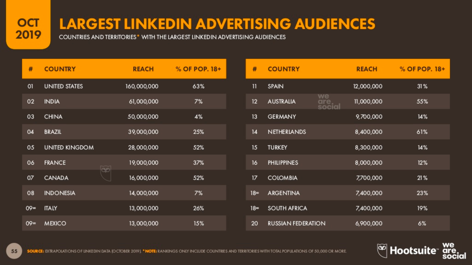 25% dos Brasileiros são Públicos de publicidade no Linkedin