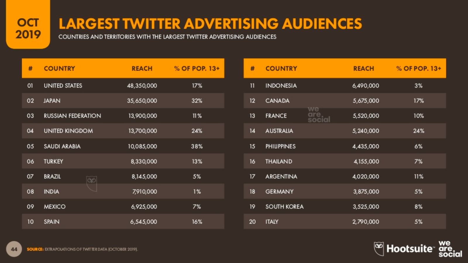 5% dos Brasileiros são Públicos de publicidade no Twitter