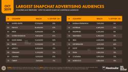 8% dos Brasileiros são Públicos de publicidade no Snapchat