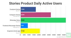Gráfico exibindo o número de usuários na ferramenta Stories nas plataformas: Facebook, Messenger, Instagram Whatsapp e Snapchat
